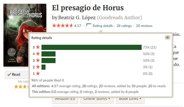 Cómo puntuar en Goodreads