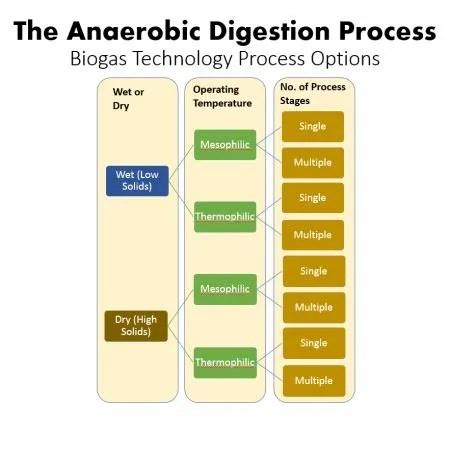 Dry Anaerobic Digestion