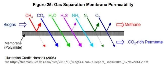 Diagram of a gas separation membrane.