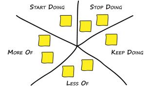Starfish Retrospective Technique - Start Doing, Stop Doing, Keep Doing, More of, Less of