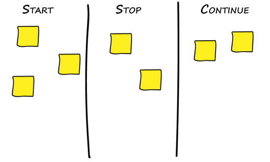 Favorite retrospective techniques an agile mind for Start stop continue template