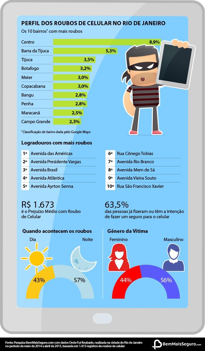 Info-Roubo-Rio-de-janeiro