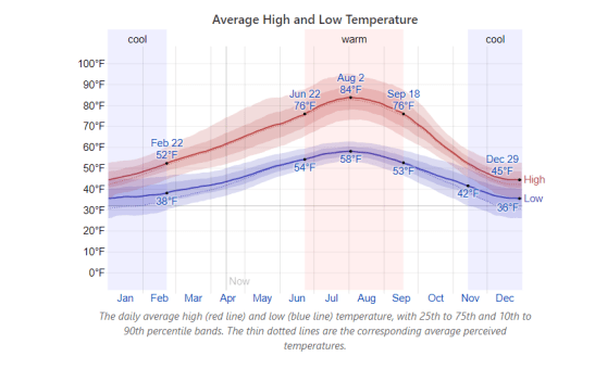 weather in oregon, temperature in oregon during the year