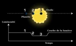 2. Metode Transit