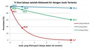 Grafik 2 Warna Air