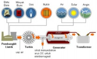 generator-listrik