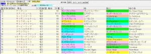 函館記念 2015 血統表