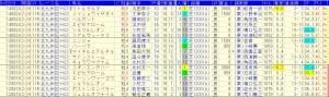 北九州記念過去9回好走データ1