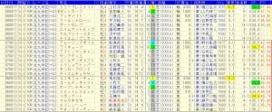 北九州記念過去9回好走データ3