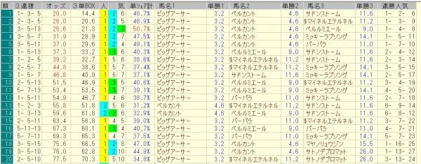 北九州記念 2015 前日オッズ 三連複人気順