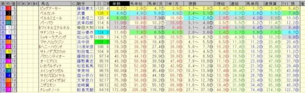 北九州記念 2015 前日オッズ 合成オッズ(単勝人気順)