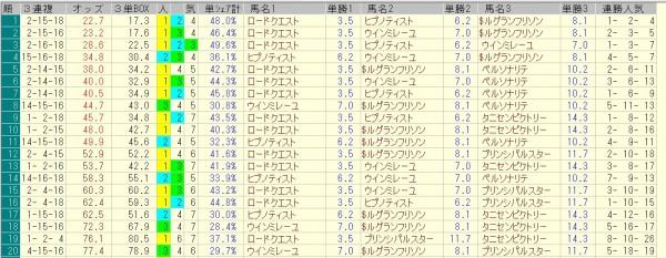 新潟2歳ステークス 2015 前日オッズ 三連複人気順