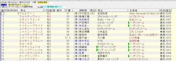 京成杯オータムハンデ 2015 出走予定馬(賞金上位)