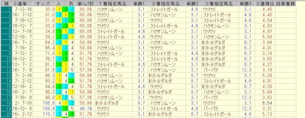 セントウルステークス 2015 前日オッズ 三連単人気順