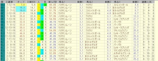 セントウルステークス 2015 前日オッズ 三連複人気順