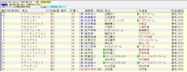 札幌2歳ステークス 2015 出走予定馬