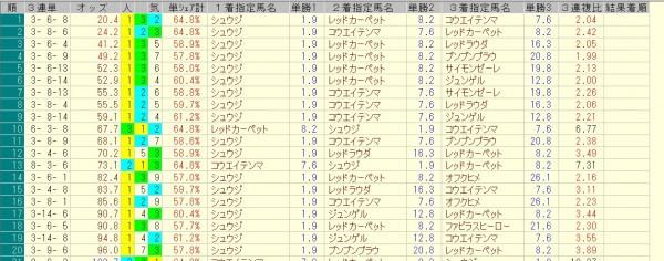 小倉2歳ステークス 2015 前日オッズ 三連単人気順
