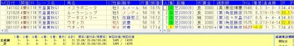 天皇賞秋 2015 人気で買いデータ
