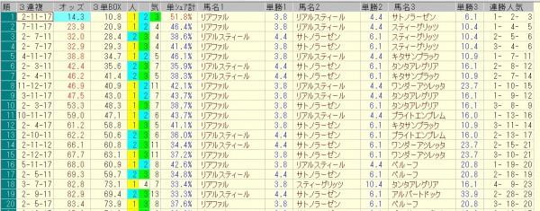 菊花賞 2015 前日オッズ 三連複人気順