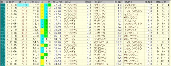 天皇賞秋 2015 前日オッズ 三連複人気順