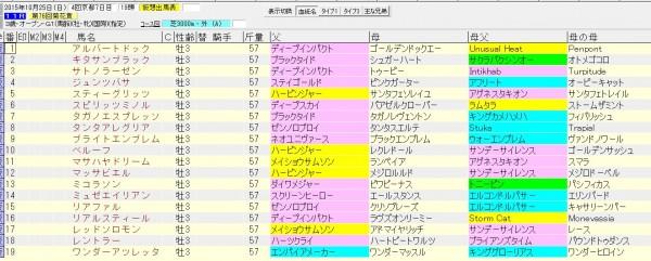 菊花賞 2015 血統表