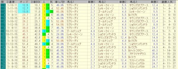 ジャパンカップ 2015 前日オッズ 三連複人気順