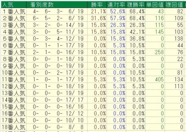 エリザベス女王杯過去19回人気順データ