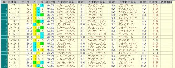 阪神ジュベナイルフィリーズ 2015 前日オッズ 三連単人気順