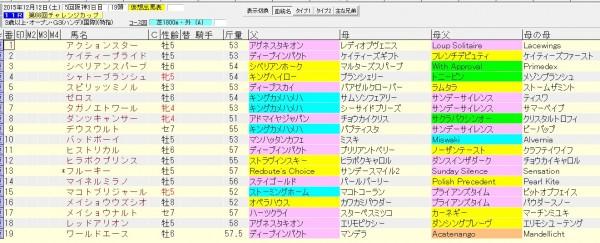 チャレンジカップ 2015 血統表