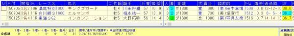 中京ダ1800で好確率で馬券になるデータ2015