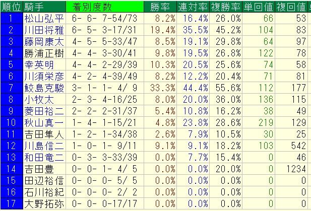 ※愛知杯 2016 出走馬に騎乗する当該コース騎手成績(2013年以降)