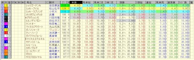 阪急杯 2016 前日オッズ 合成オッズ(単勝人気順)