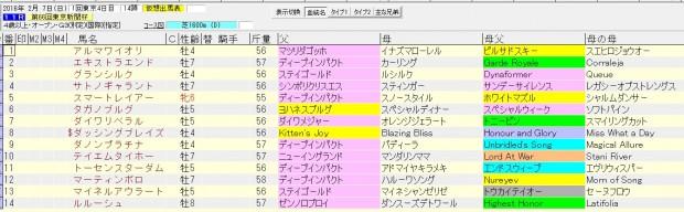 東京新聞杯 2016 血統表