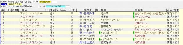 日経賞 2016 出走予定馬