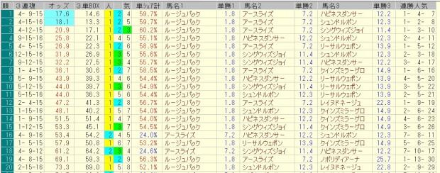 中山牝馬ステークス 2016 前日オッズ 三連複人気順