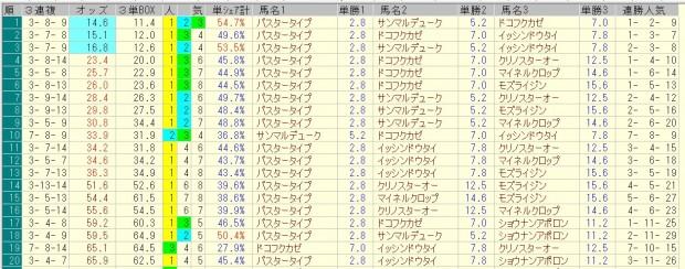 マーチステークス 2016 前日オッズ 三連複人気順