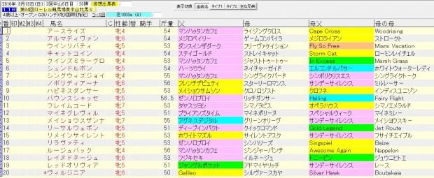 中山牝馬ステークス 2016 血統表