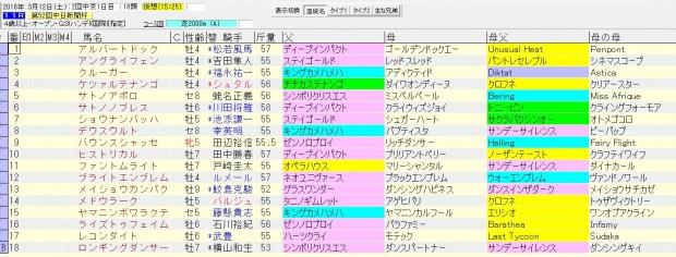 中日新聞杯 2016 血統表