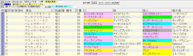 スプリングステークス 2016 血統表