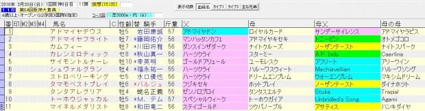 阪神大賞典 2016 血統表