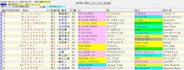 ファルコンステークス 2016 血統表