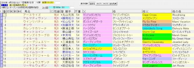 福島牝馬ステークス 2016 血統表