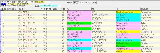 青葉賞 2016 血統表