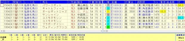 福島牝馬ステークス2016複勝率75.0%好走データ
