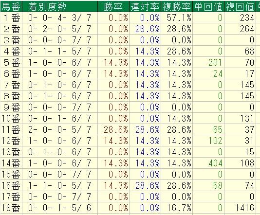ヴィクトリアマイルBコース使用時過去7年馬番別成績