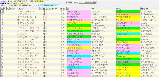 NHKマイルカップ 2016 血統表
