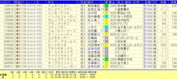 NHKマイルカップと好相性なセレクトセール出身馬