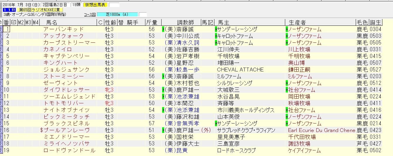 ラジオNIKKEI賞 2016 出走予定馬