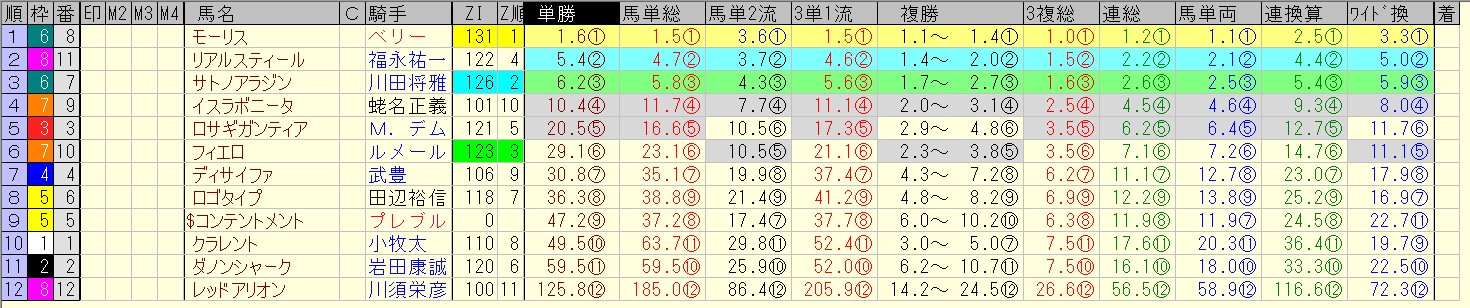 安田記念 2016 前日オッズ 合成オッズ(単勝人気順)