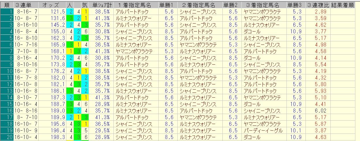 七夕賞 2016 前日オッズ 三連単人気順